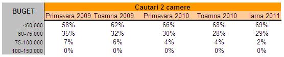 Tabel 2 camere
