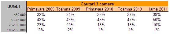 Tabel 3 camere