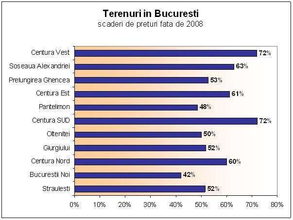 Terenuri-Bucuresti