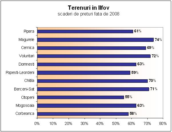Terenuri-Ilfov