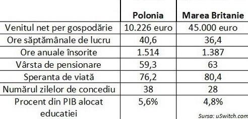 Comparaţie Polonia-Marea Britanie