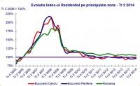Indice Eurobank Property