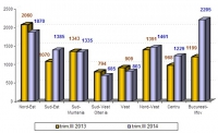 Locuinţe terminate pe regiuni de dezvoltare în perioada iulie-septembrie 2014 față de aceeași perioadă a lui 2013 (sursa: INS)