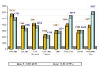 Locuinţe terminate pe regiuni de dezvoltare în primele nouă luni ale lui 2014 față de aceeași perioadă a lui 2013 (sursa: INS)