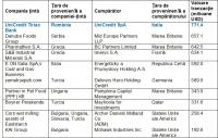 Top 10 cele mai mari tranzacții din regiunea CSE în semestrul întâi 2015 (sursa: EY România)