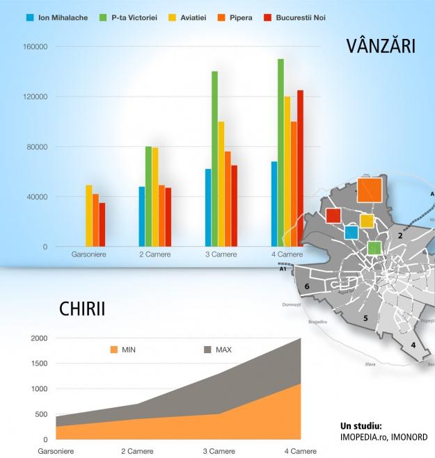 Cât costă să locuiești în Nordul Bucureștiului? Studiu de piață